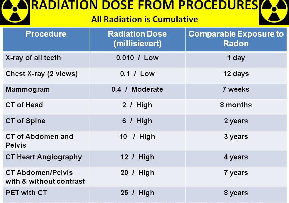 RADIATION DOSE FROM PROCEDURES