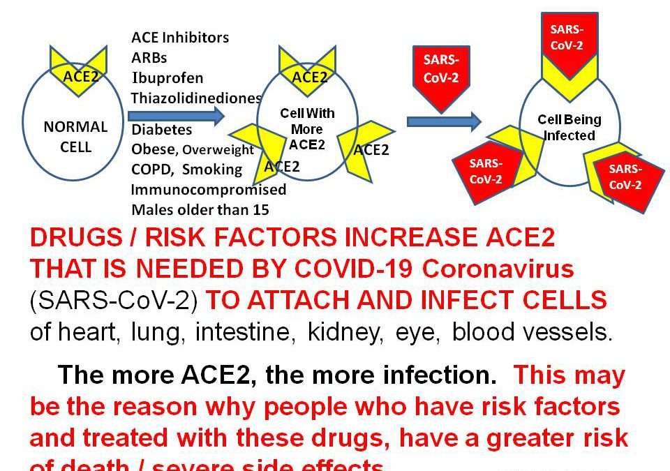 DRUGS INCREASE RISK FOR SARS-CoV-2 (COVID-19) INFECTION